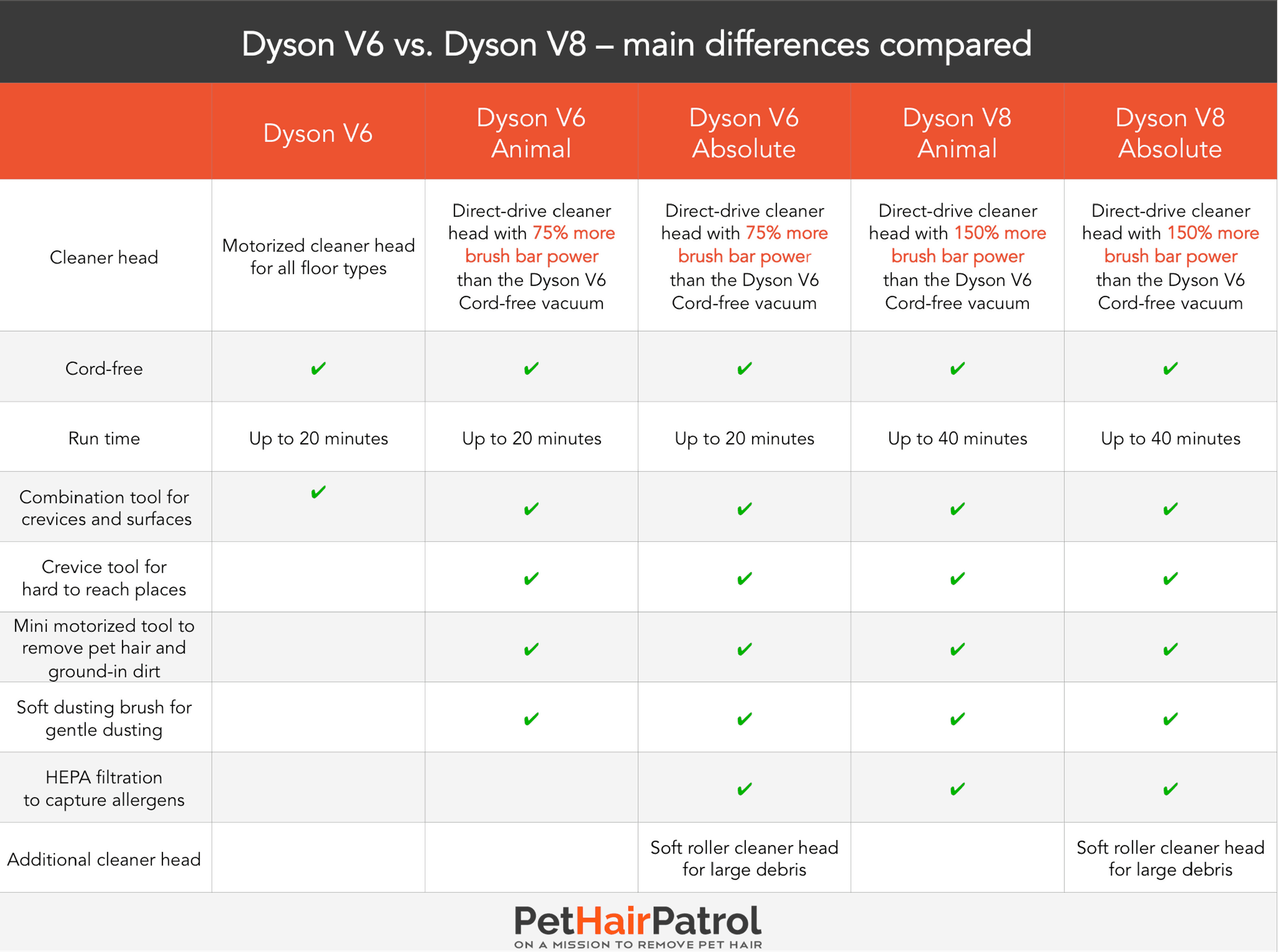 Image of: Impressed Dyson V6 Dyson V8 Comparison Pethairpatrol Dyson V8 Absolute And Dyson V6 Animal Or Absolute Review And
