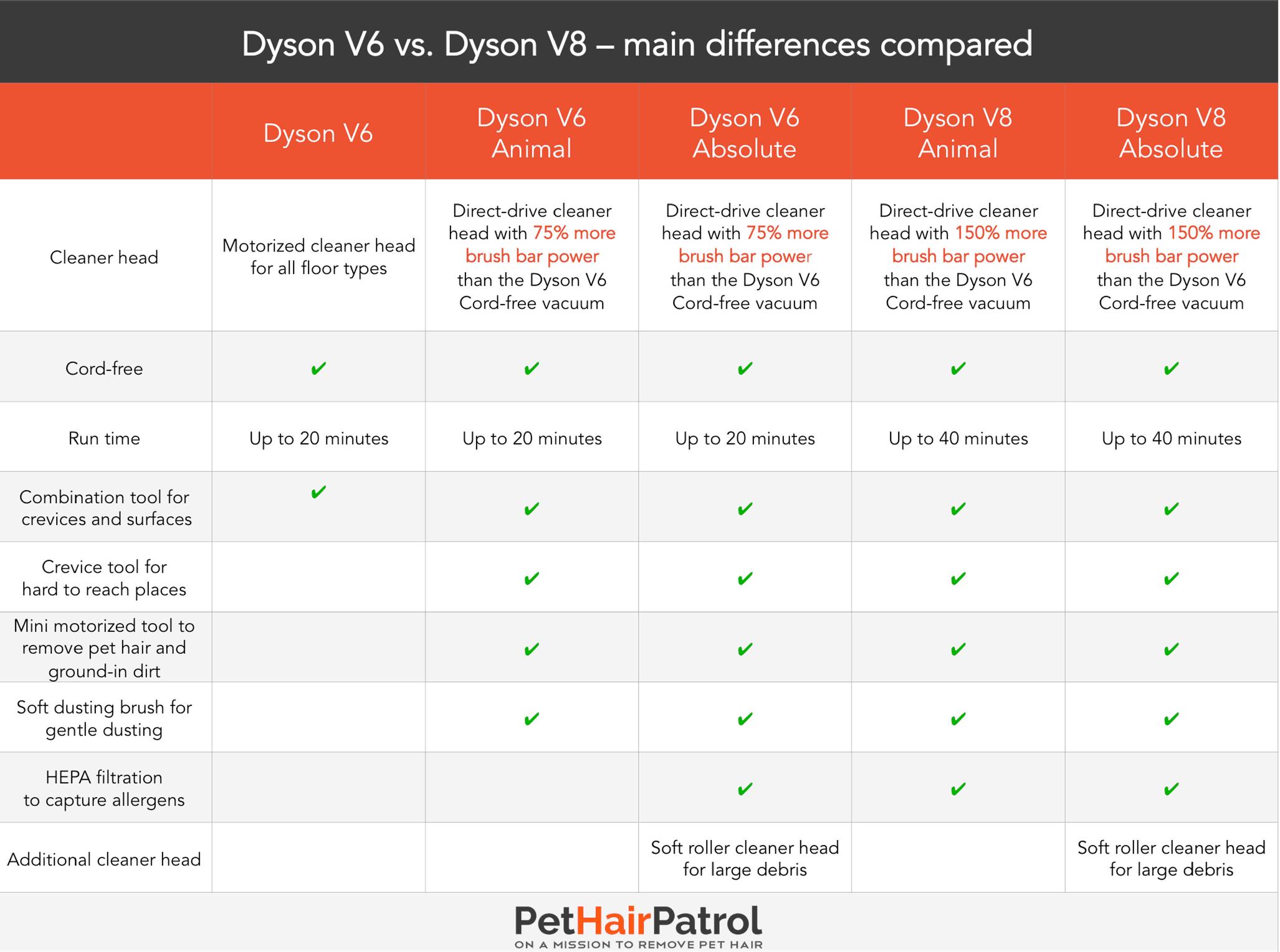 Dyson V6 Dyson V8 comparison